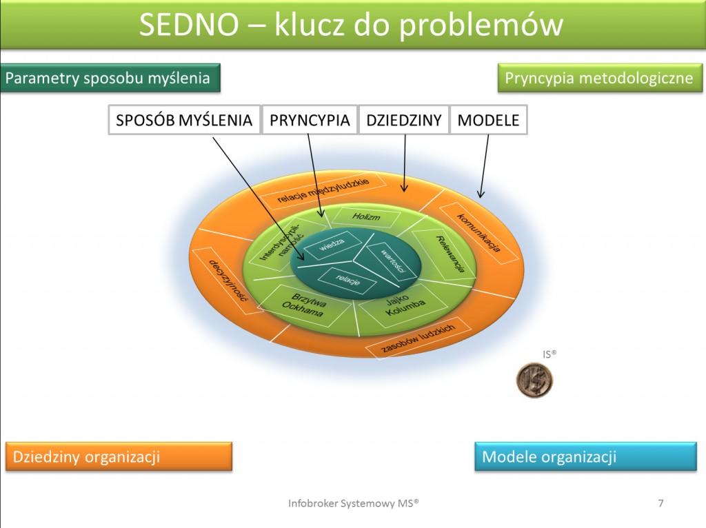 SEdno MSE™