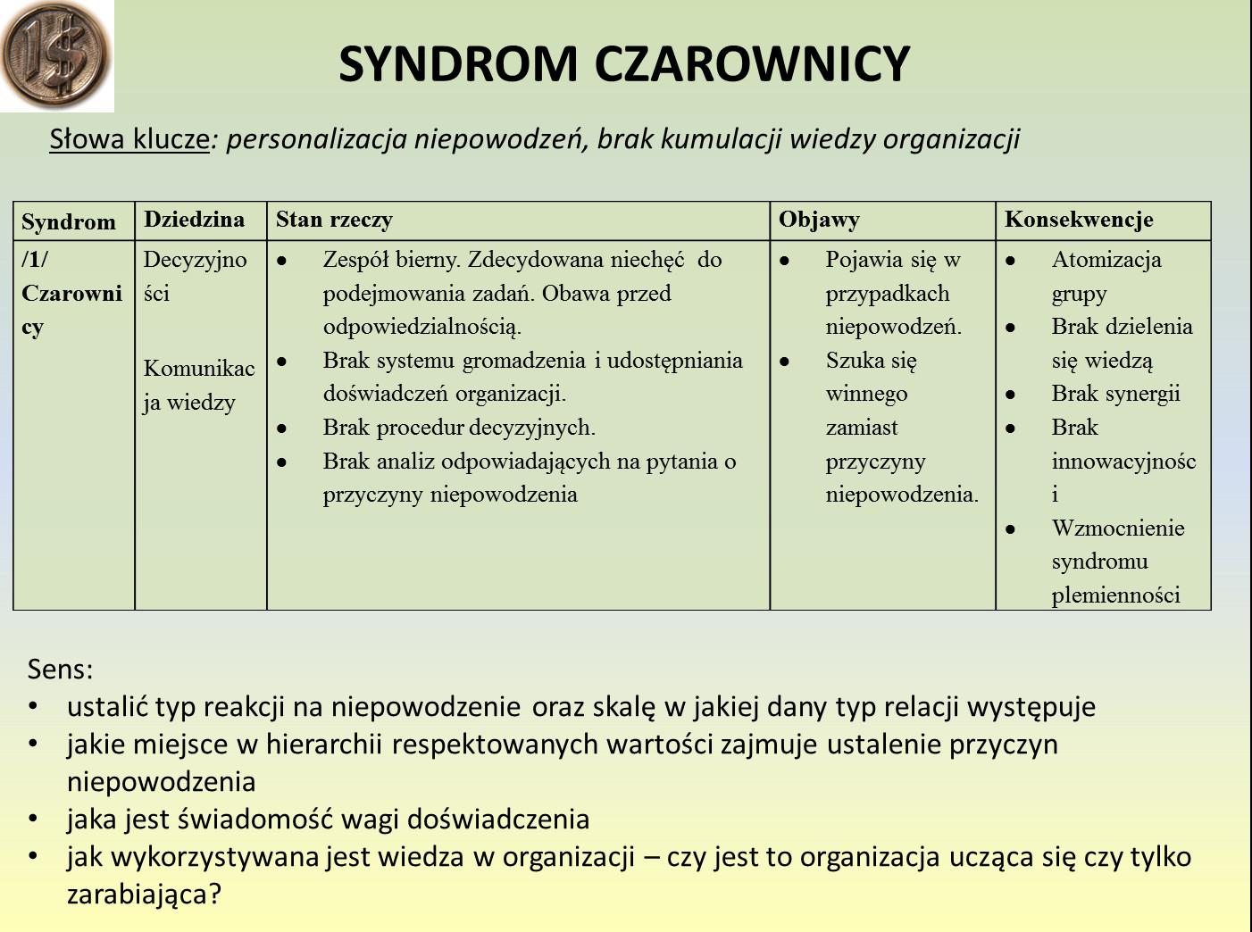 Syndrom czarownicy