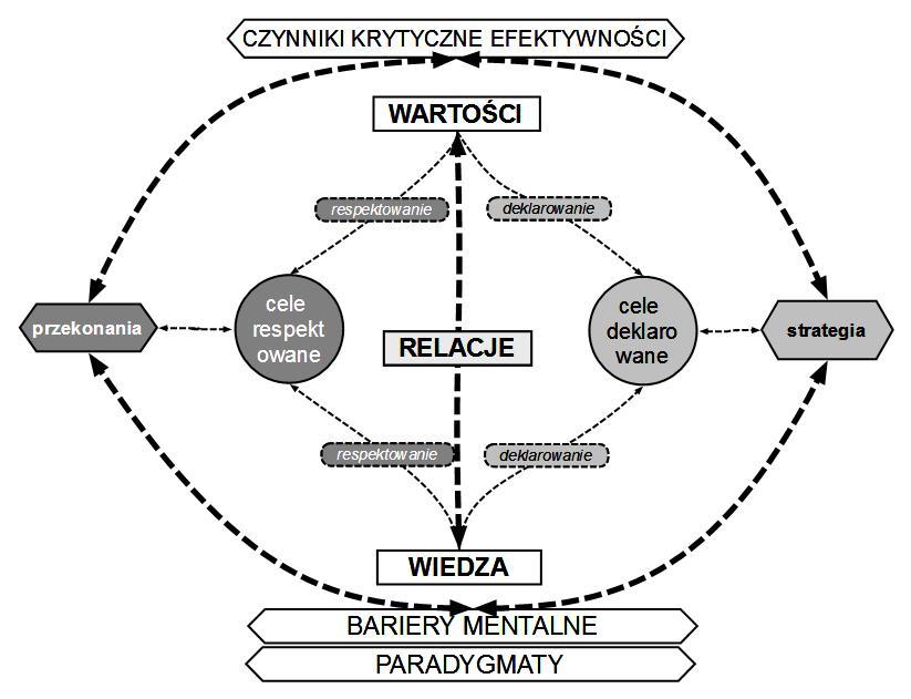 Rys.5. Czynniki krytyczne efektywności