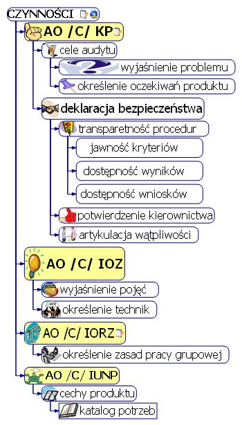 Rys.13. czynności audytowe - mapa etapu przygotowań