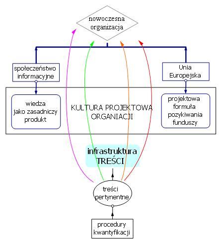 Rys.24 Miejsce procedur kwantyfikowania wiedzy w organizacji