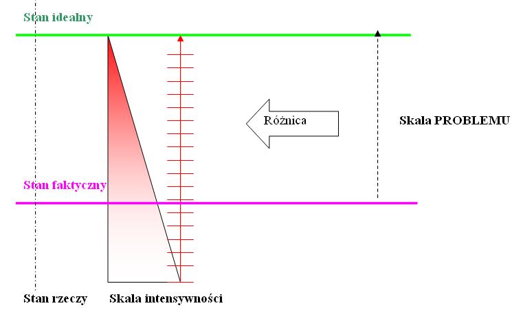 Rysunek 5. Problem jako różnica między uświadomionymi stanami.