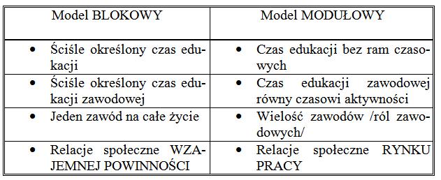 Tabela 1. Ilustrująca różnice między cechami ścieżek kariery zawodowej: tradycyjnej oraz współczesnej