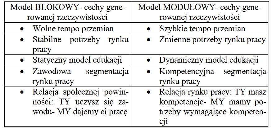 Tabela 2. Tabela ilustrująca różnice między cechami rzeczywistości społeczno- gospodarczej generowanymi przez ścieżki kariery zawodowej.