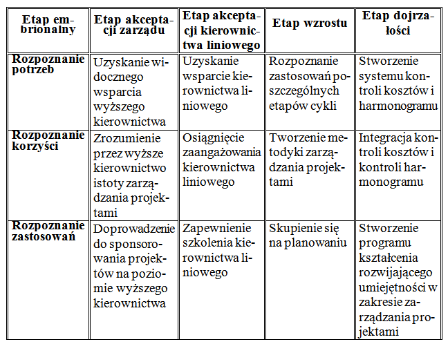 Tab.3. Pięć etapów zarządzania projektami /8.s.54/