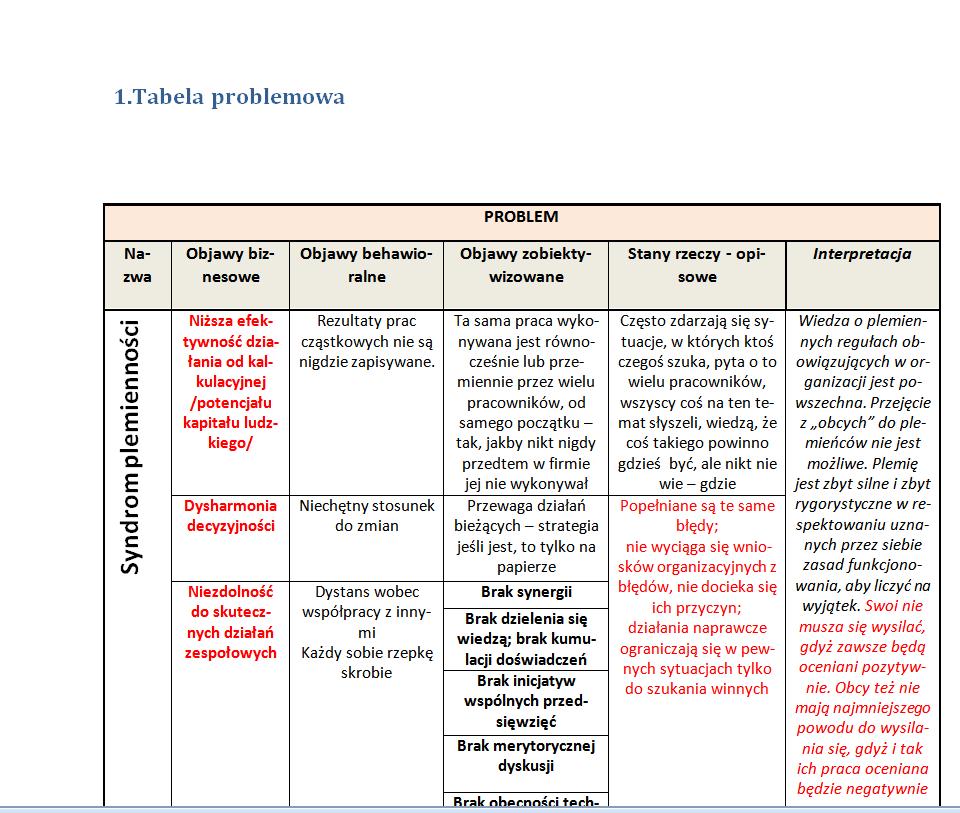 Syndrom Intelektualnej Jednorazówki - analiza metodologiczna