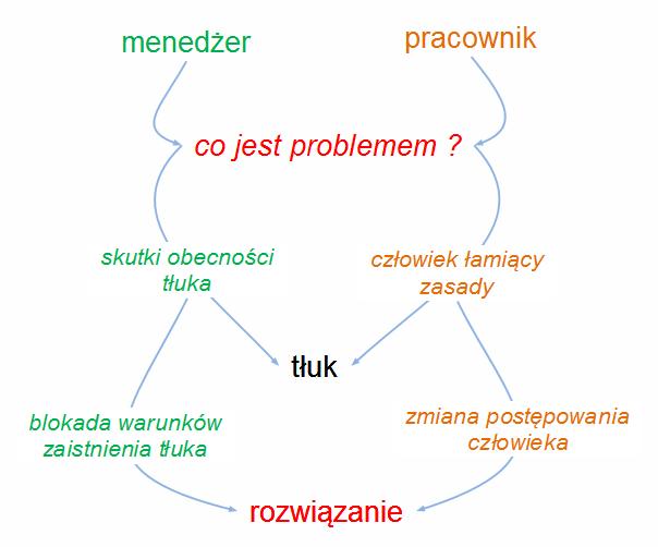 Rys. 1. Mapa ścieżki myślenia pracowniczego i menedżerskiego