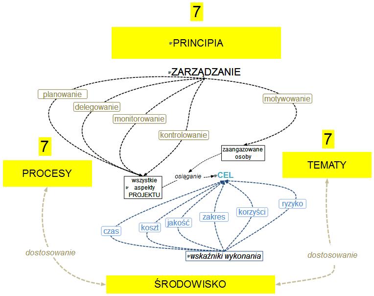 Rys.4.Struktura PRINCE2 – PRINCIPIA nie pozostają w relacji dostosowania ze ŚRODOWISKIEM, w przeciwieństwie do PROCESÓW i TEMATÓW
