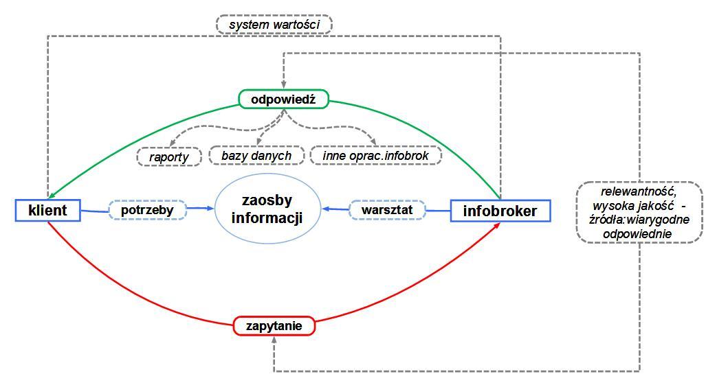Broker informacji -Opis pracy i sposobu jej wykonania,