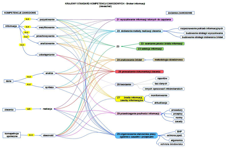 Kompetencje a zadania - mapa na warsztaty infobrokerskie