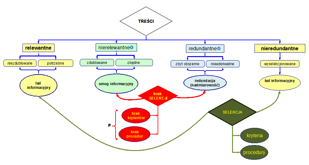 Treści zleceń infobrokerskich - warunek pertynencji