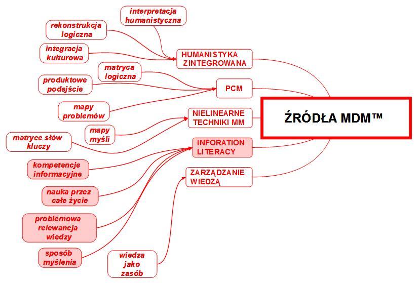 zrodła MDM_ information literacy
