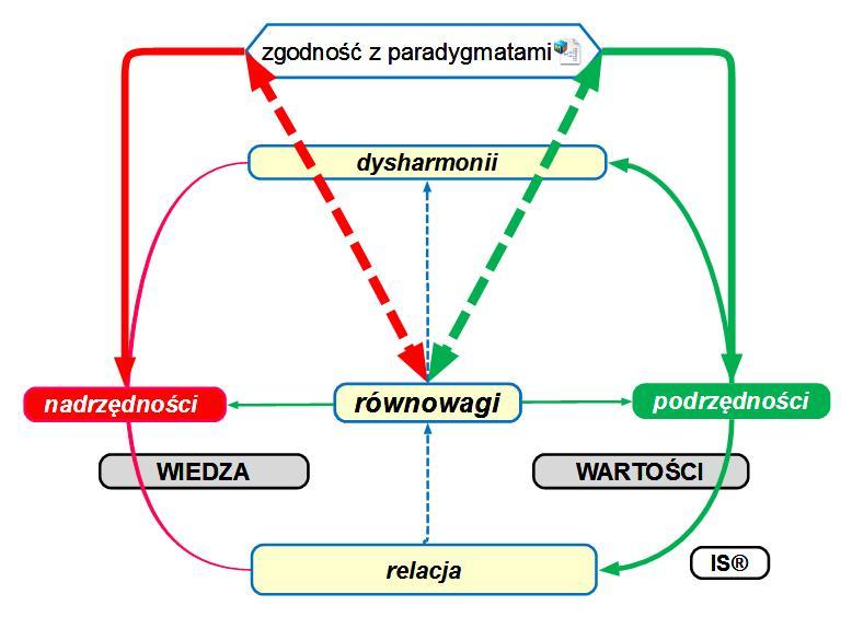 2012-12-24 0754_ TW680303_v01_MAPA PROBLEMU_paradygmat zgodności wiedzy  wartosciami_3 (2)